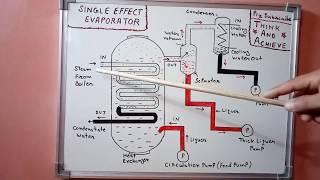 Baixar Single Effect Evaporator Working in Hindi