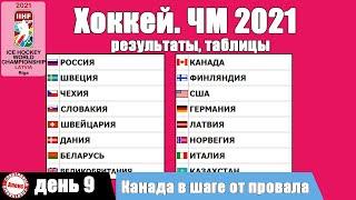 ЧМ по хоккею 2021 Итоги 9 дня Таблицы результаты расписание
