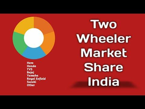 Two Wheeler Market Share In India | Hero | Honda | TVS | Bajaj