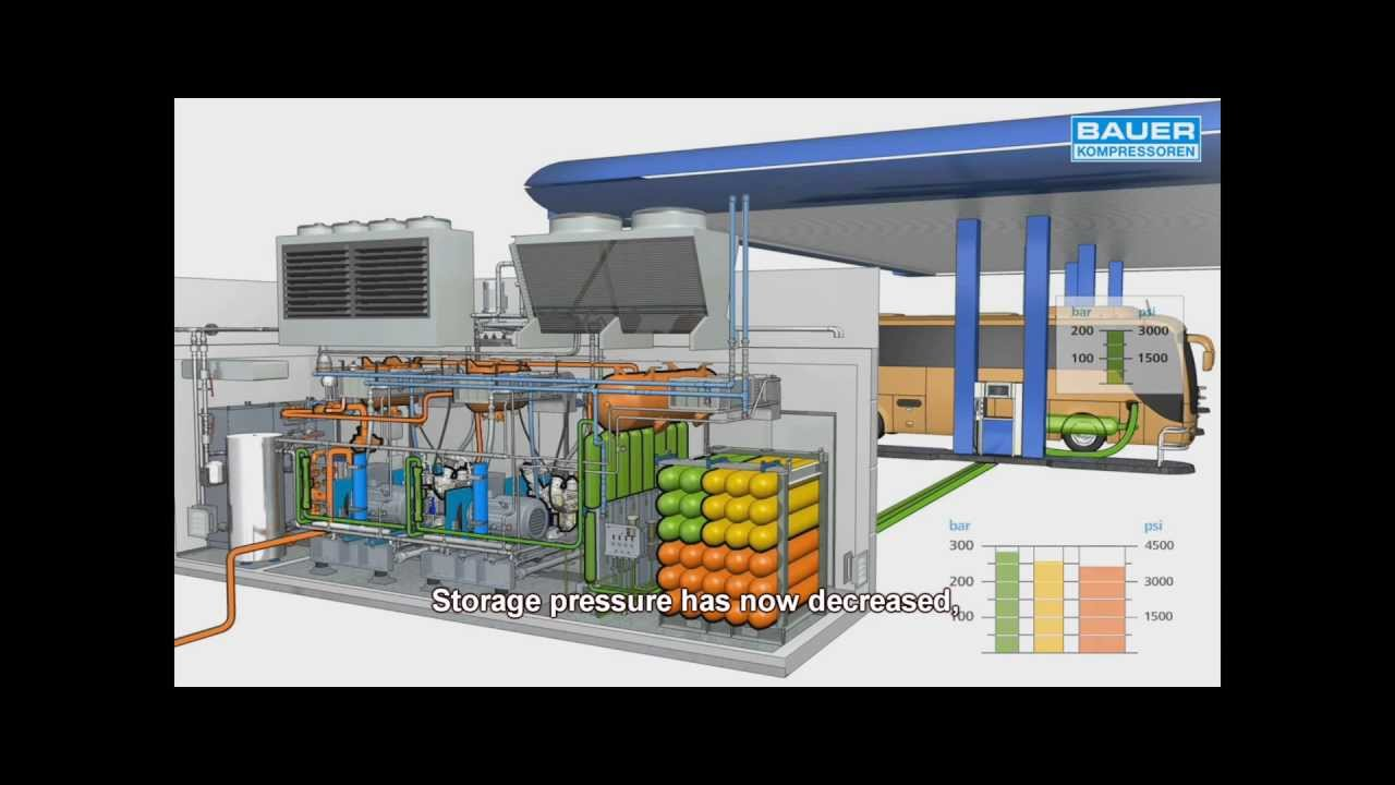 CNG Animation BAUER KOMPRESSOREN  YouTube