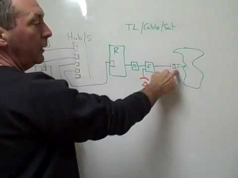 wired home network diagram maytag bravos dryer parts how to create and setup a youtube