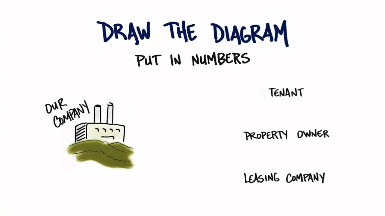 Draw The Diagram - How to Build a Startup