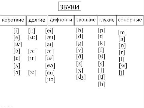 произношение английского алфавита звонкие и глухие буквы дом