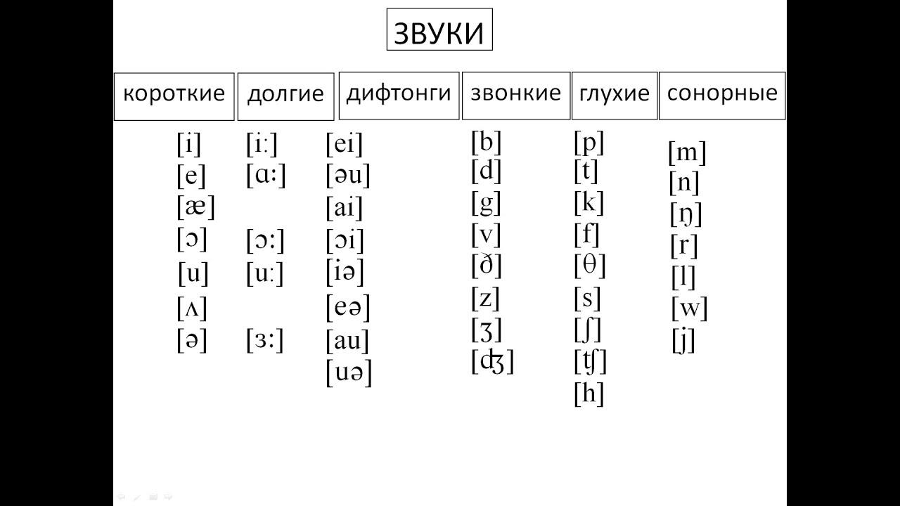 Словарь английских слов с транскрипцией 3 класс