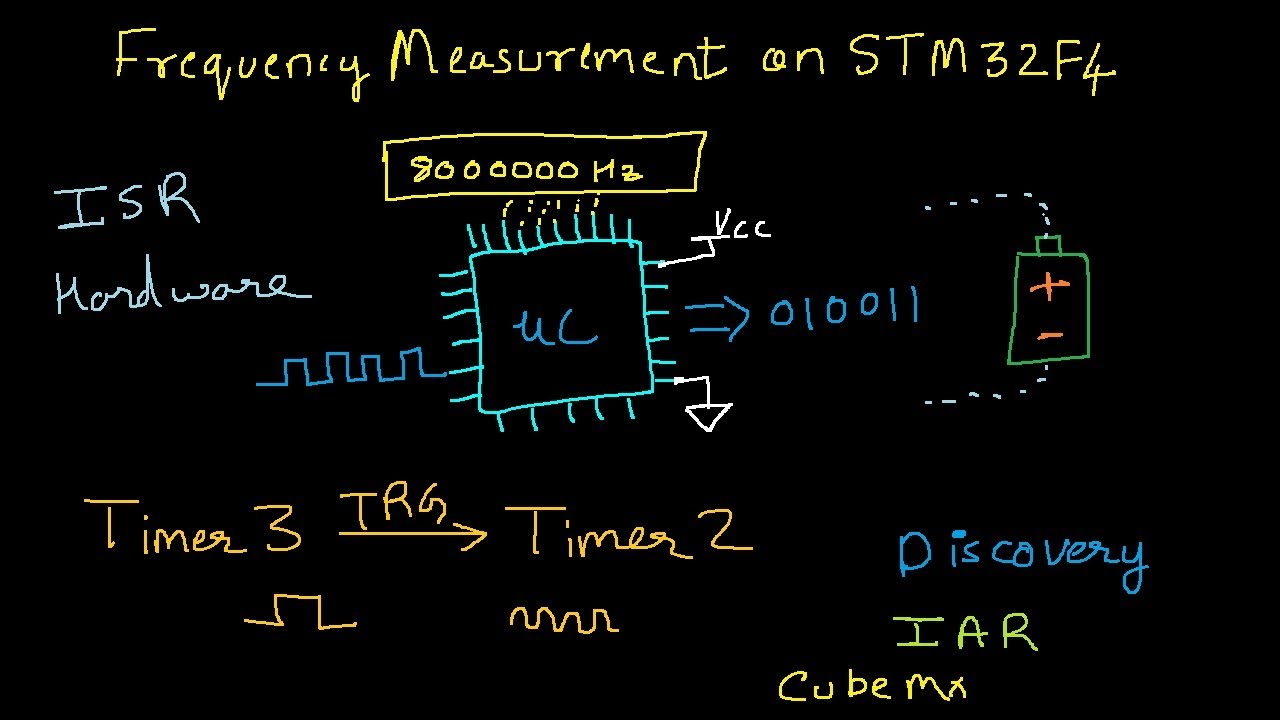 Precise Frequency measurement method on STM32F4 | ARM Cortex M4 | Embedded  System | IAR