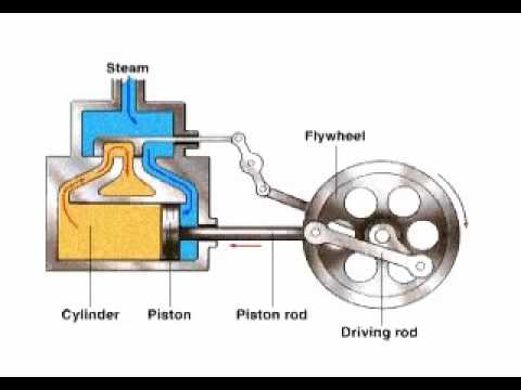 Steam engine how does a steamboat work diagram how does for How does an outboard motor work