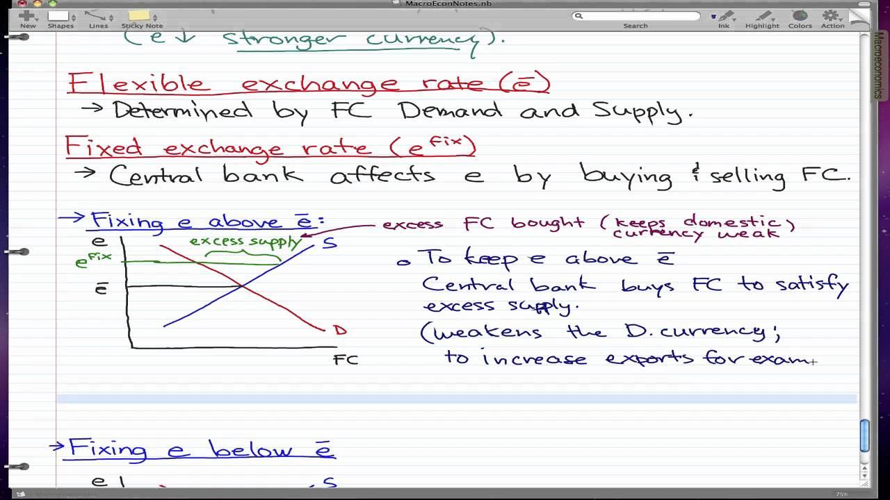fixed floating exchange rate