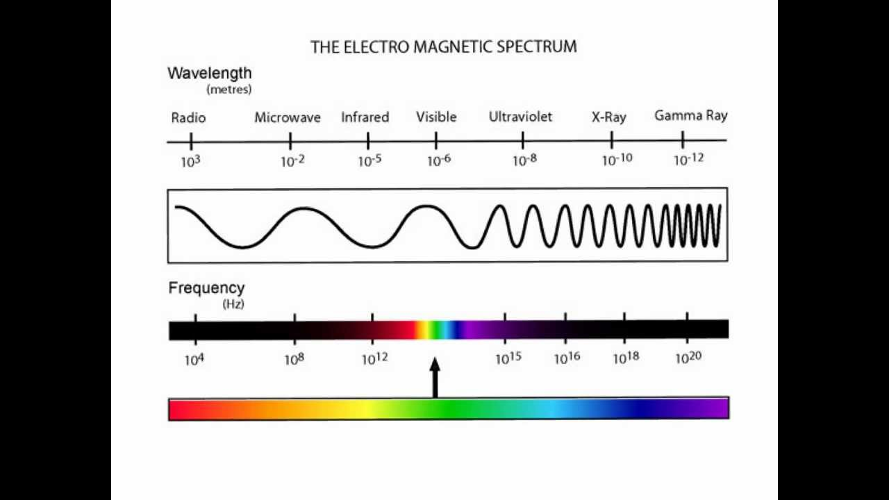 Ocr science p1 em spectrum waves youtube pooptronica Image collections