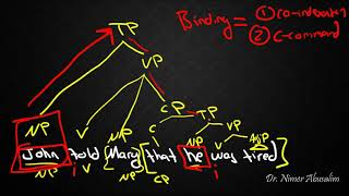 SYNTAX-14: What is Binding?