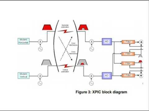 XPIC-Cross Polarization Interference Cancellation,cross polarization discrimination xpd calculations