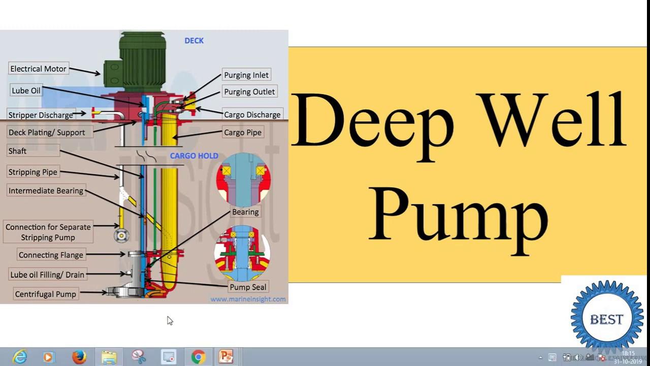 Deep Well Pump - YouTubeYouTube
