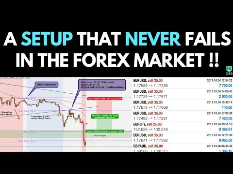 The EASIEST Setup That NEVER Fails In The Forex Market? (SIMPLE And 100% PROFITABLE)
