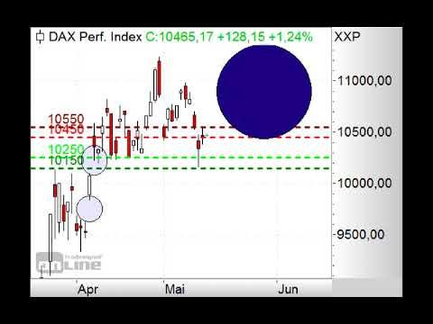 DAX mit Gap-up erwartet - ING MARKETS Morning Call 18.05.2020