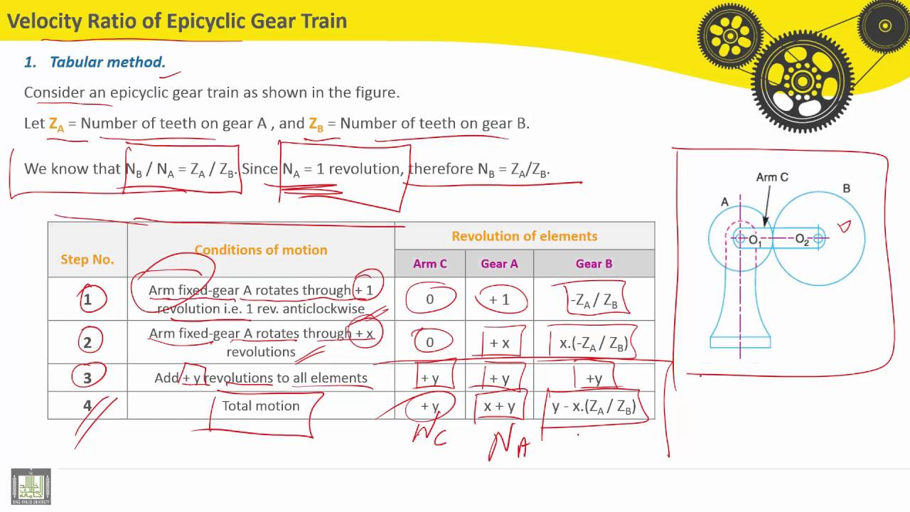 gear train ratio diagram wiring diagram Gear Ratio Animation theory of machines c6 l9 velocity ratio of epicyclic gear train axle diagram gear train ratio diagram