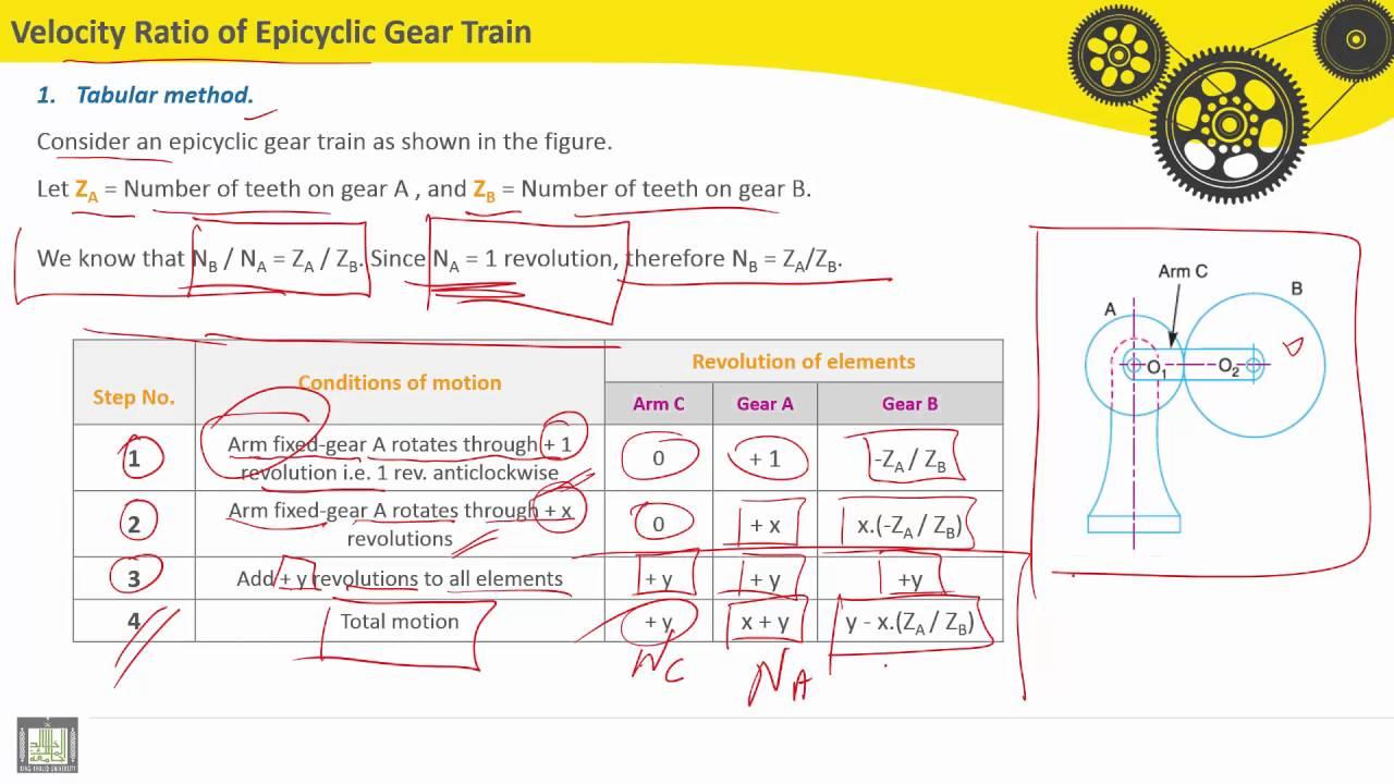 VELOCITY RATIO OF GEAR TRAIN EPUB