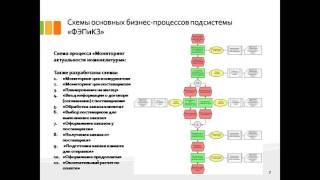 дипломная презентация по прикладной информатике