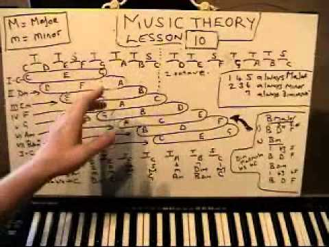 MUSIC THEORY LESSON 10 /  37 (chords that go together in a key. and why?) OSWINMUSIC
