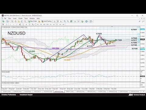 Technical Analysis: 13/03/2018 - NZDUSD looks bullish in short-term
