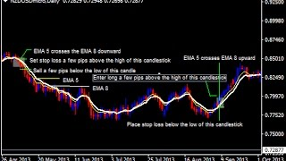 5 EMA and 8 EMA Crossover Forex Swing Trading Strategy  - How To Trade Using Forex Strategies