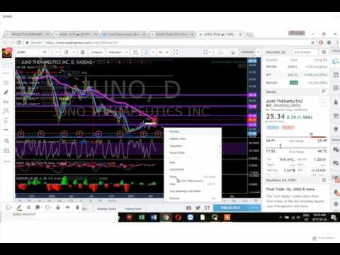 Midday Chart Setups - Basic Algorithmic Modeling: $AKBA $JUNO $GREK $PAYX $RTIX