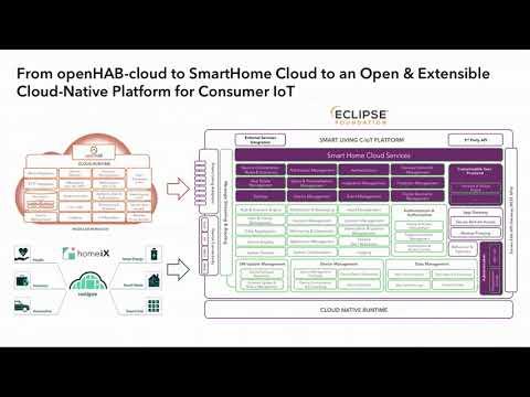 SmartHome Cloud: An Open & Extensible Cloud-Native Platform