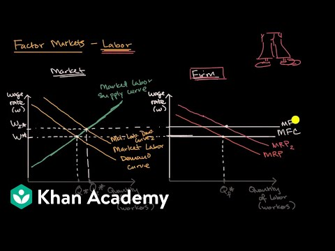 Shifts in demand for labor | Microeconomics | Khan Academy