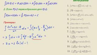 """Видеоурок по математике """"Вычисление интегралов - 2"""""""
