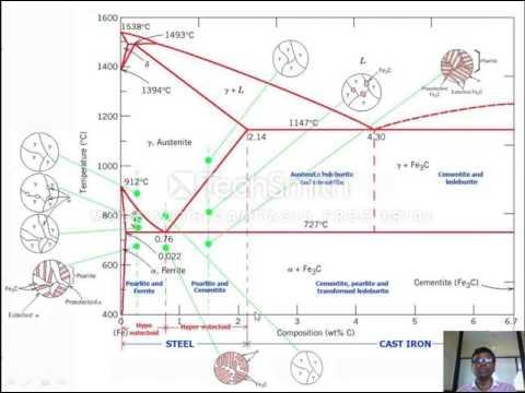 Iron(Fe) Iron Carbide (F3C) Phase Diagram and TTT