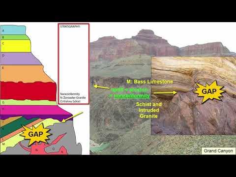 Geology: Relative Dating of Rocks
