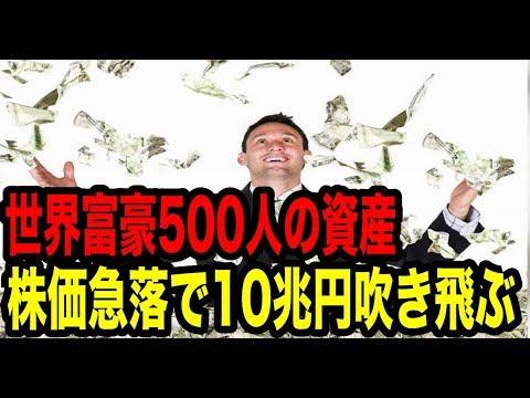 株価急落で世界富豪500人の資産合わせて10兆円吹き飛ぶ