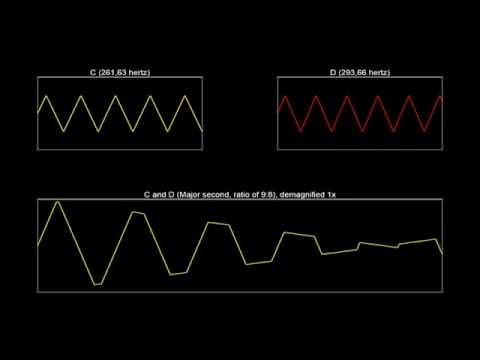 The sound waves of music intervals (triangle waves)