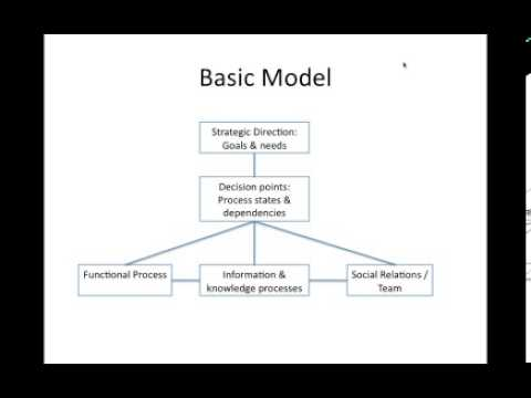 """2013-04-30 MASCA Webinar """"People in Operational Systems: A New Approach"""""""