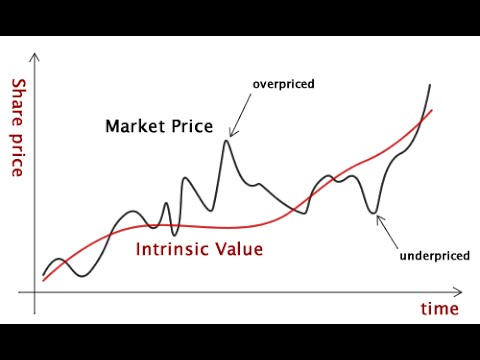 What is Intrinsic Value?