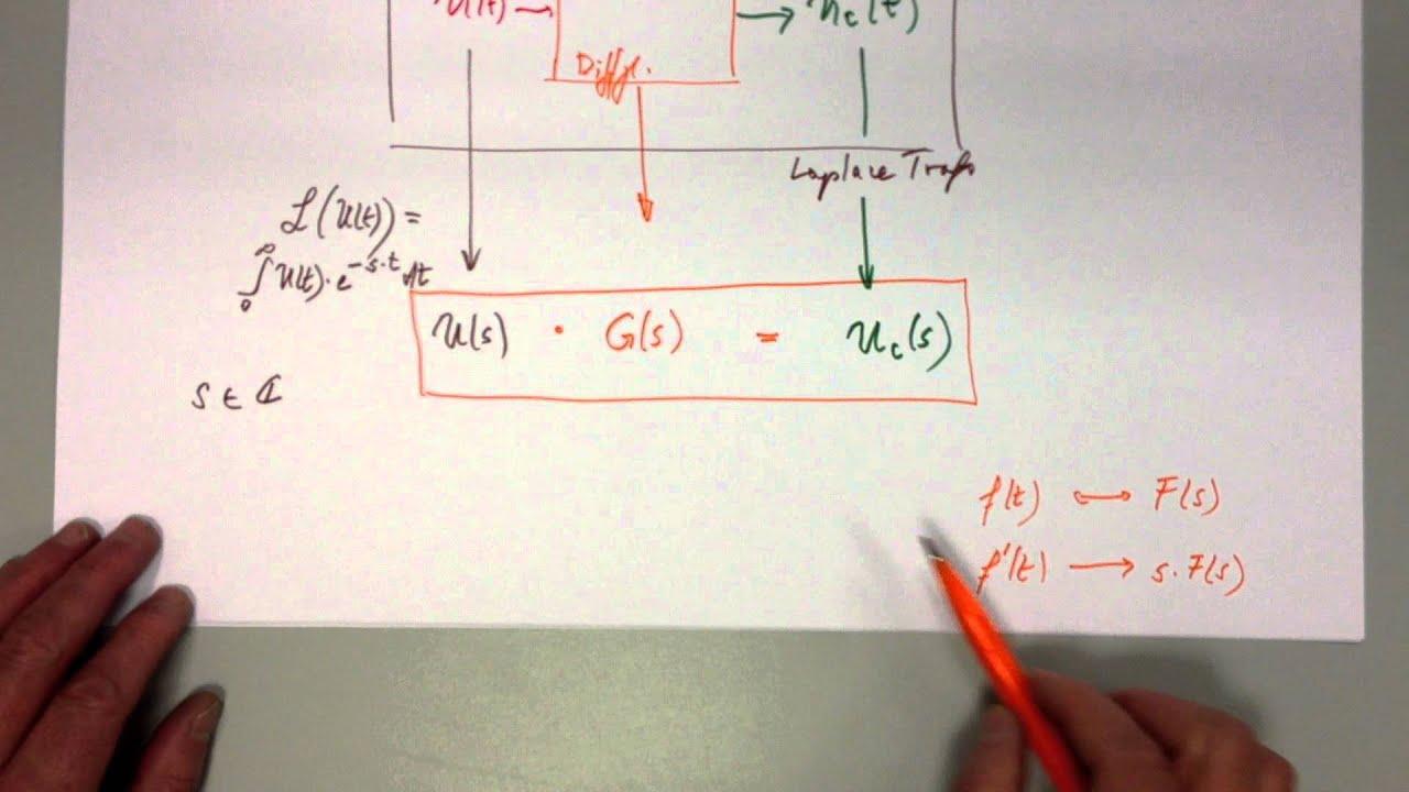 Laplace Transformation Nyquist Und Bode Diagramm Am Beispiel Rc Tiefpassfilter Youtube