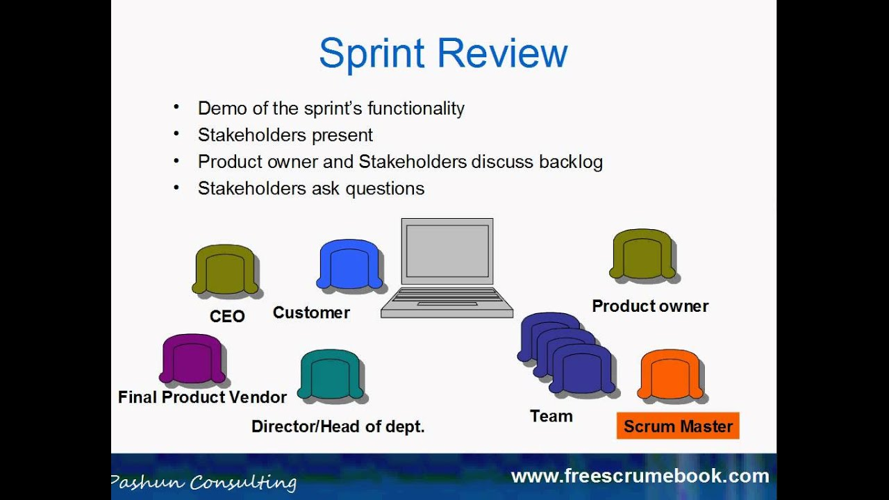 Sprint Review Scrum Agile Agile Scrum Master Scrum Methodology