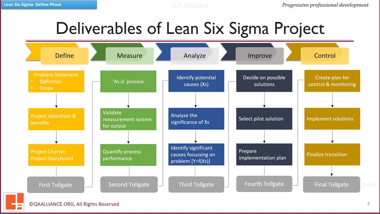 1 1 3 Deliverables Of Lss Amp Define Phase In Detail Youtube