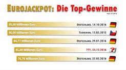 Eurojackpot Gewinnzahlen Ziehung 23.12.2016