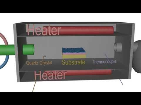 Atomic Layer Deposition Principle - an Introduction to ALD