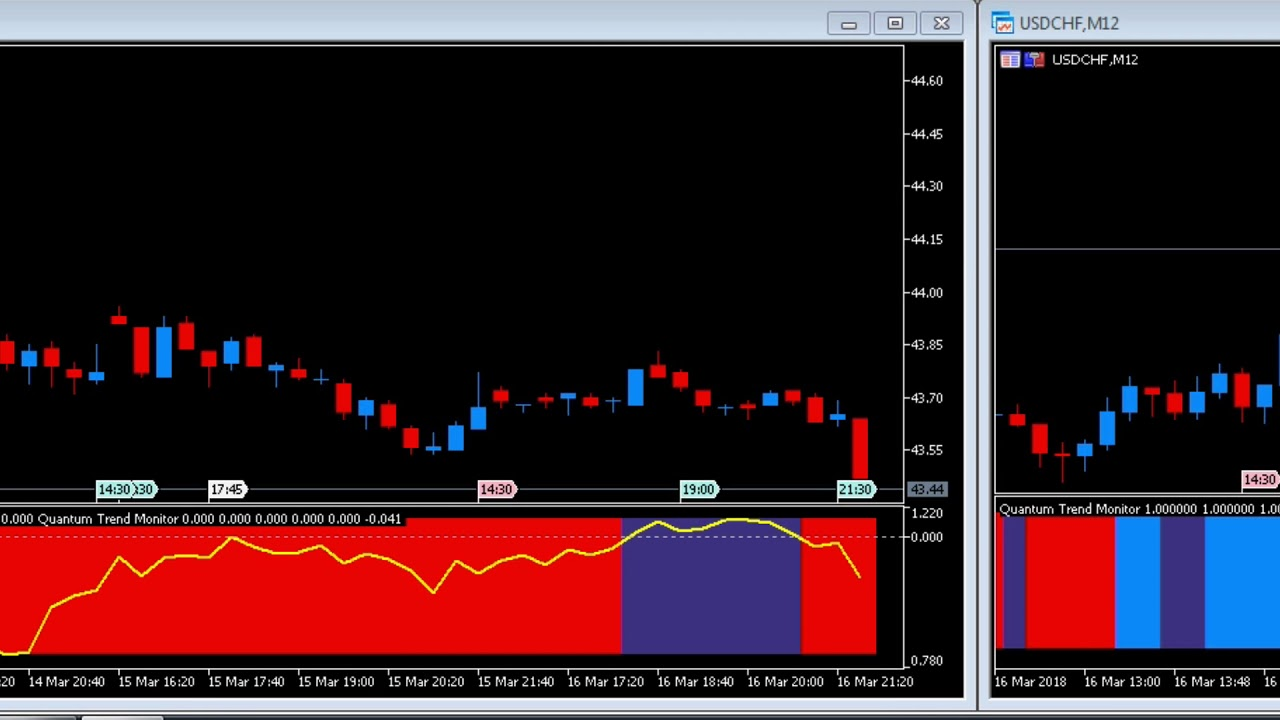 Mt5 Indicator Trend Monitor Indicator For Mt5 Youtube