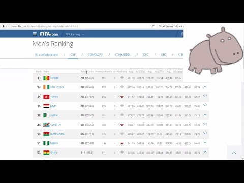 African Cup of Nations 2017 - Football betting