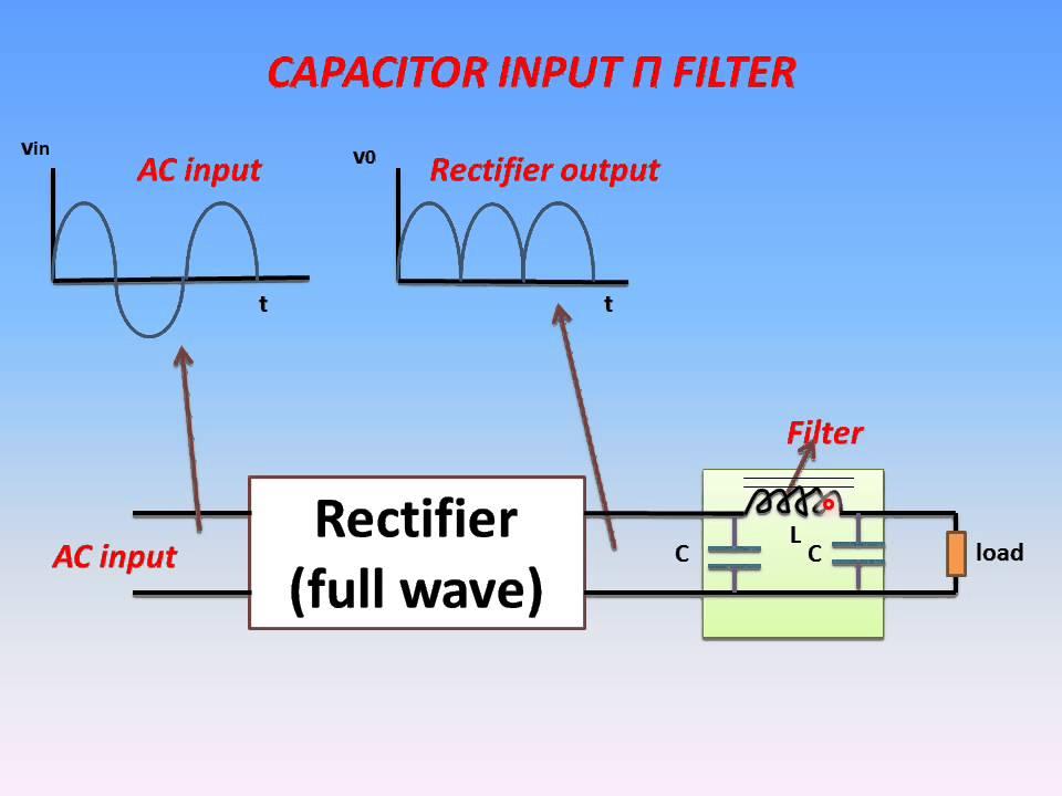 Capacitor Input Π(Pi) Filter