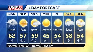Video: Mild morning before showers move in