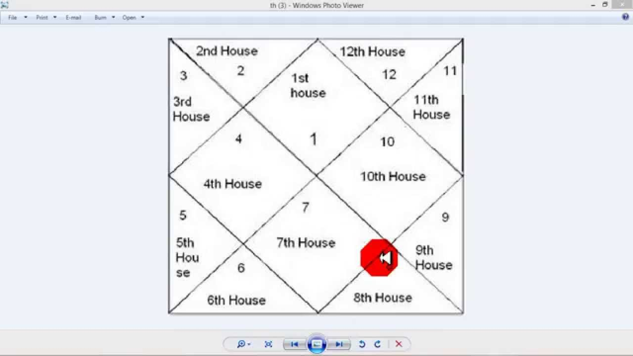 How to learn astrology freemoon in various houses part 2 youtube how to learn astrology freemoon in various houses part 2 nvjuhfo Choice Image