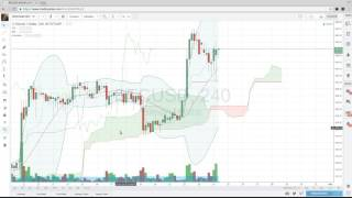 Intro to Tradingview for Bitcoin Trading