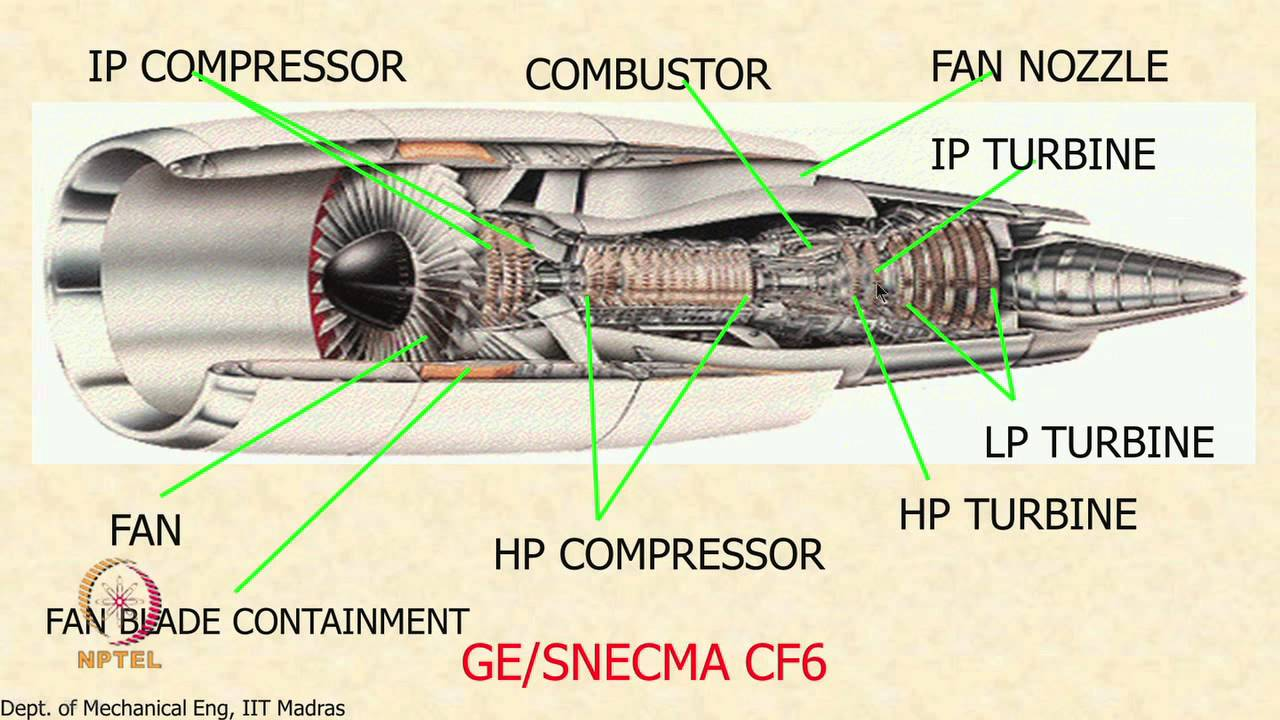 mod 01 lec 30 components of the gas turbine engine [ 1280 x 720 Pixel ]