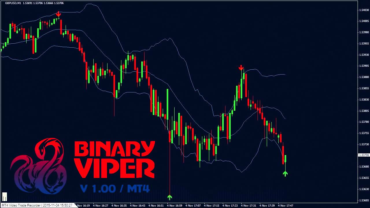 Binary options mt4 template