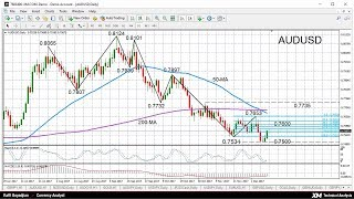 Technical Analysis: 12/12/2017- AUDUSD bounces higher from 6-month low; outlook still bearish