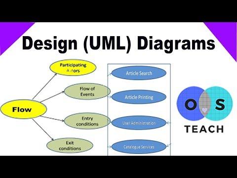 UML Unified Modeling Language Diagrams Tutorials in Urdu / Hindi