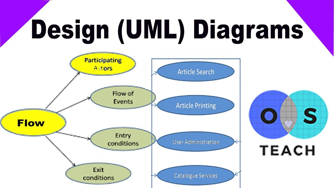 Uml Unified Modeling Language Diagrams Tutorials In Urdu