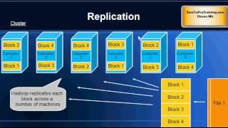 Hadoop Tutorial 15 - Replication in Hadoop File System